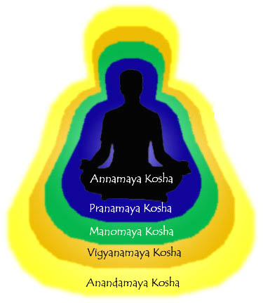como saber cual es tu protector espiritual? Koshas